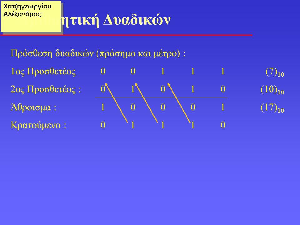 Αριθμητική Δυαδικών Πρόσθεση δυαδικών (πρόσημο και μέτρο) :