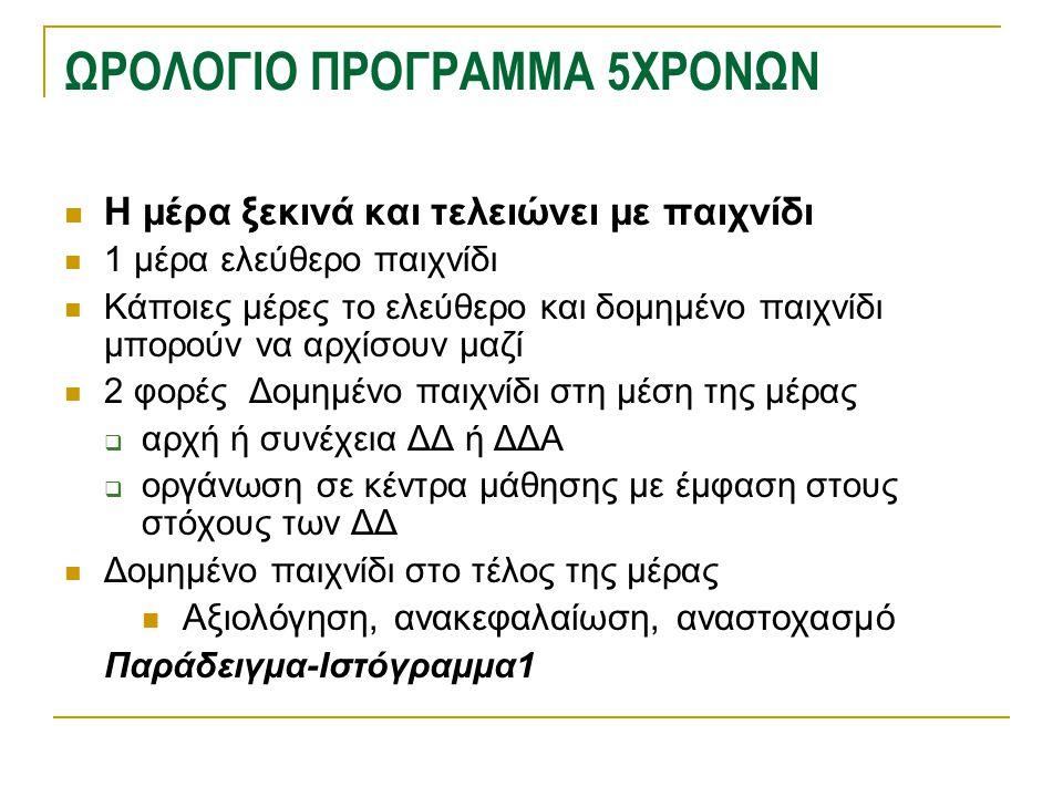 ΩΡΟΛΟΓΙΟ ΠΡΟΓΡΑΜΜΑ 5ΧΡΟΝΩΝ
