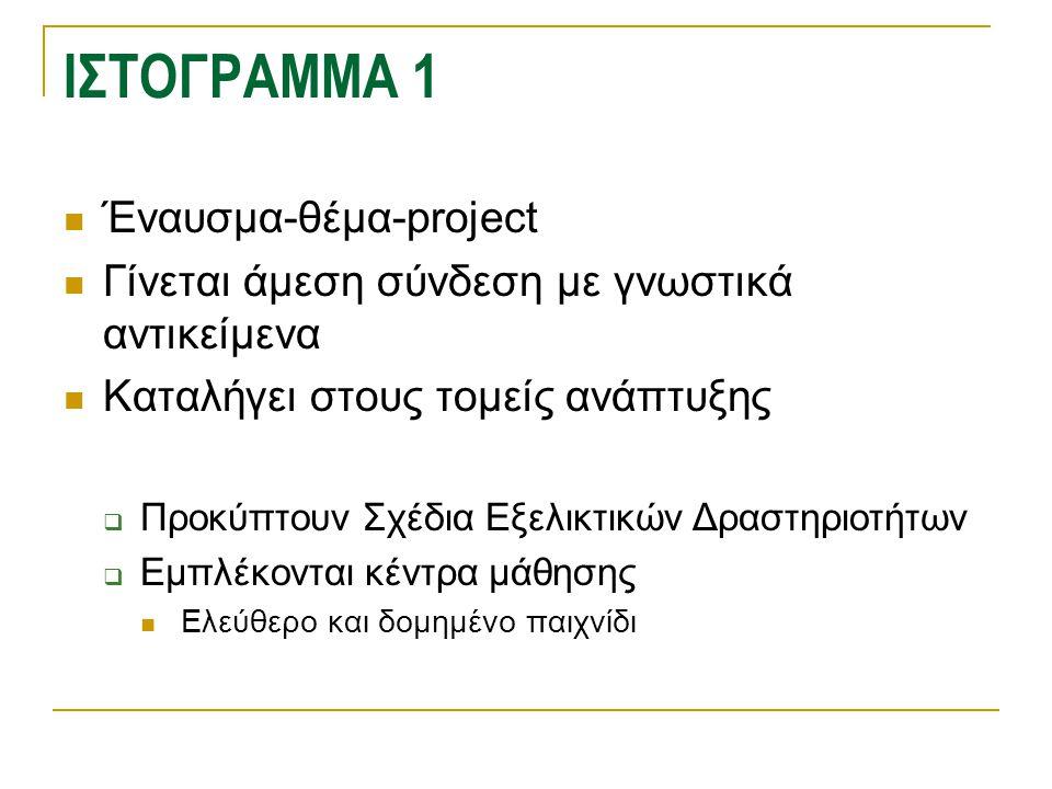 ΙΣΤΟΓΡΑΜΜΑ 1 Έναυσμα-θέμα-project