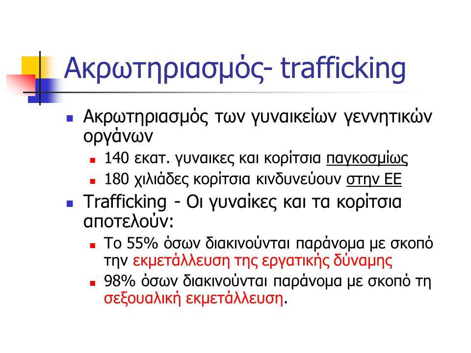 Ακρωτηριασμός- trafficking