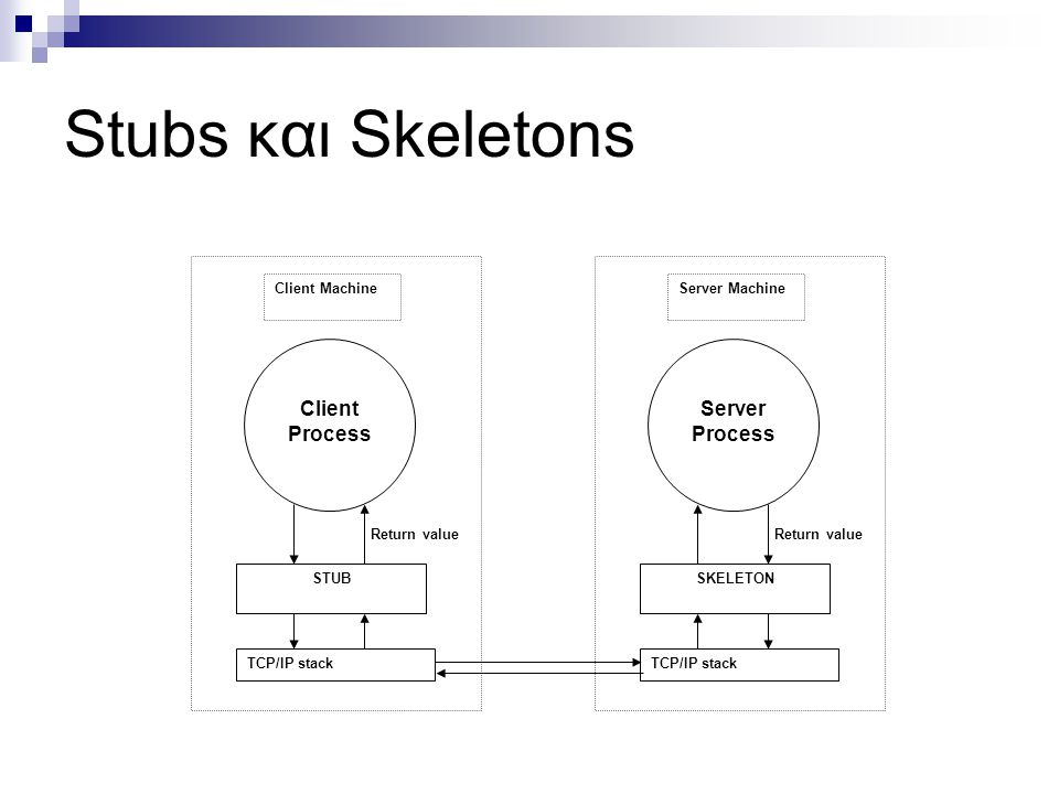 Stubs και Skeletons Server Process Client Process SKELETON