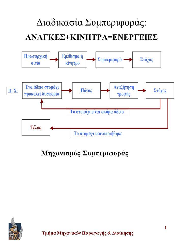 Διαδικασία Συμπεριφοράς: ΑΝΑΓΚΕΣ+ΚΙΝΗΤΡΑ=ΕΝΕΡΓΕΙΕΣ