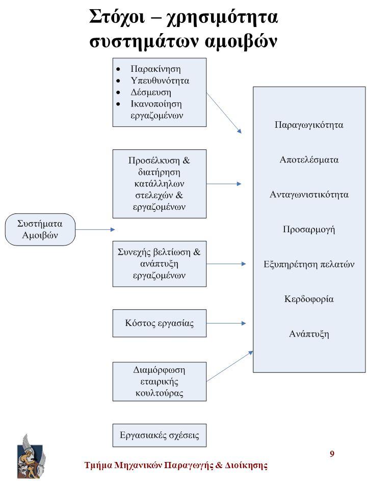 Στόχοι – χρησιμότητα συστημάτων αμοιβών