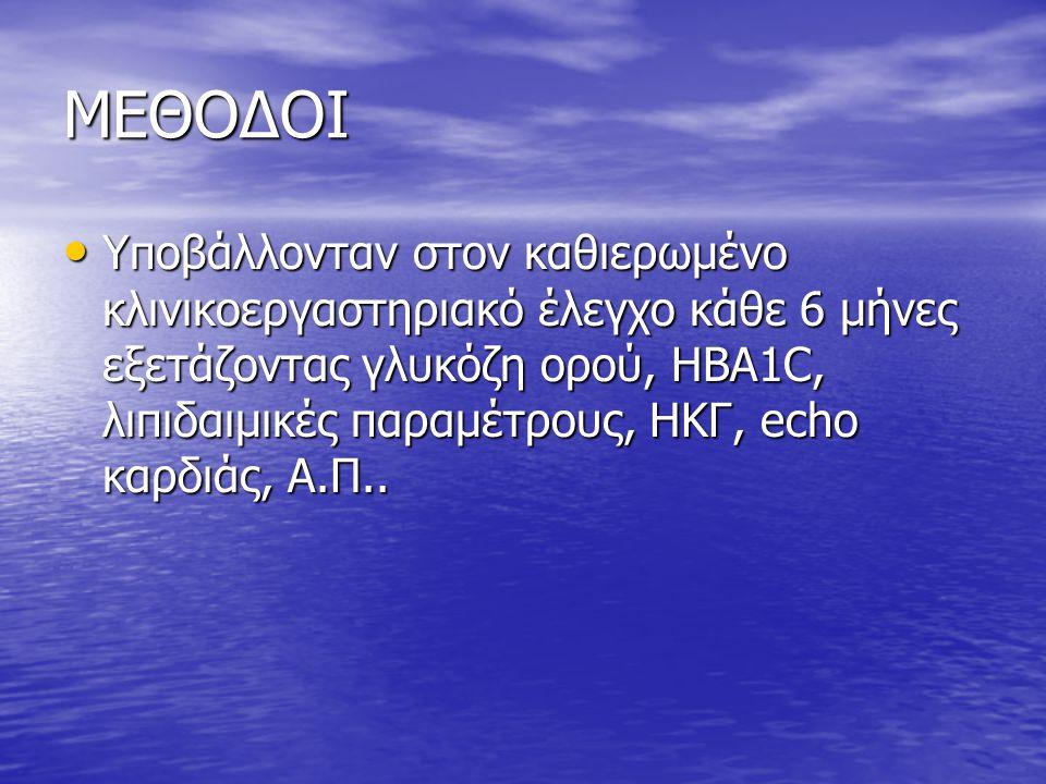 ΜΕΘΟΔΟΙ