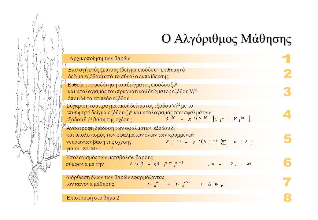 Ο Αλγόριθμος Μάθησης 1 2 3 4 5 6 7 8 Αρχικοποίηση των βαρών