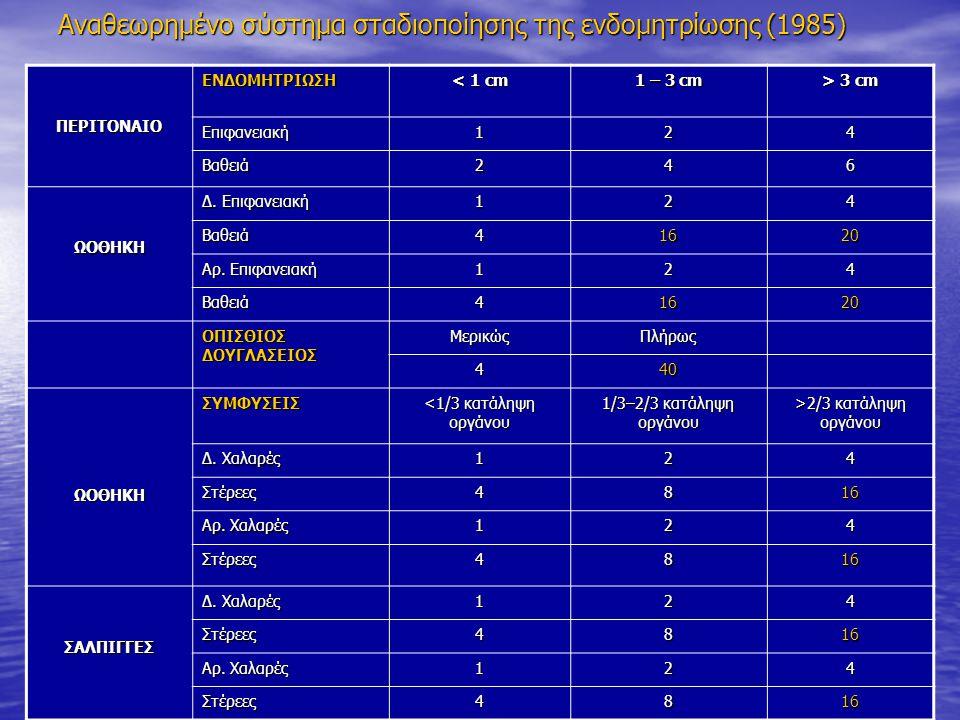Αναθεωρημένο σύστημα σταδιοποίησης της ενδομητρίωσης (1985)