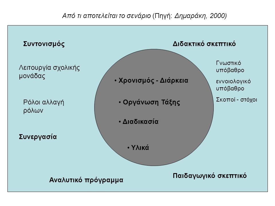 Από τι αποτελείται το σενάριο (Πηγή: Δημαράκη, 2000)