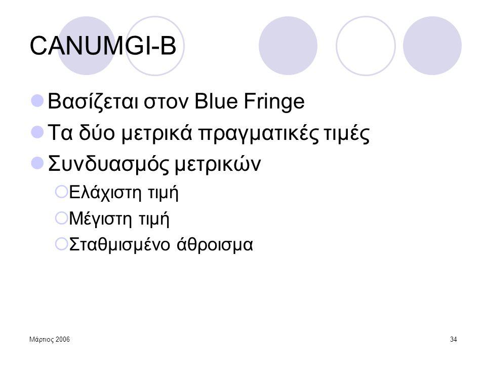 CANUMGI-B Βασίζεται στον Blue Fringe Τα δύο μετρικά πραγματικές τιμές