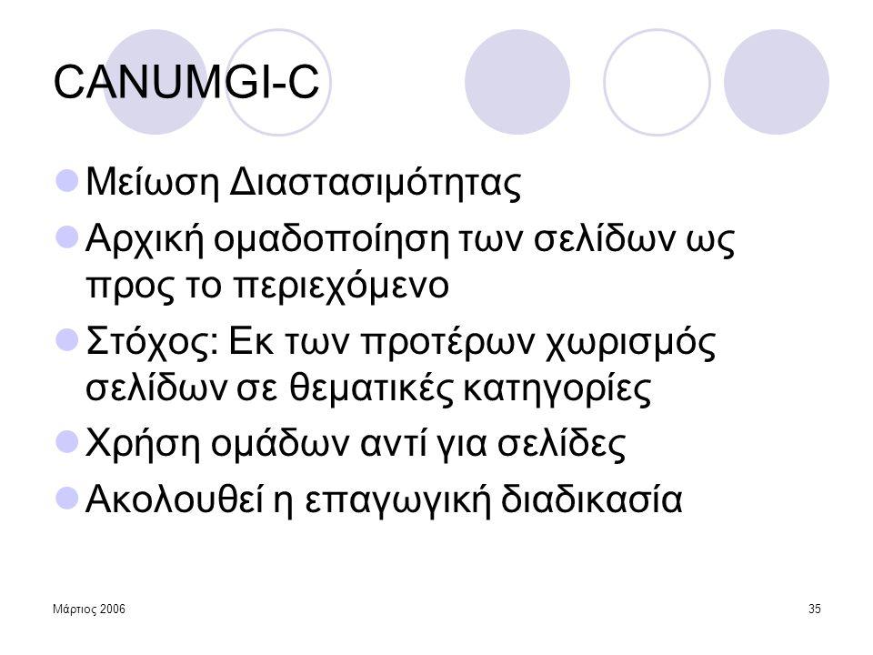 CANUMGI-C Μείωση Διαστασιμότητας