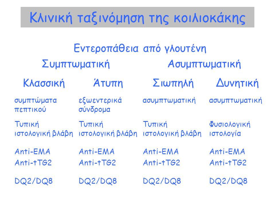 Κλινική ταξινόμηση της κοιλιοκάκης