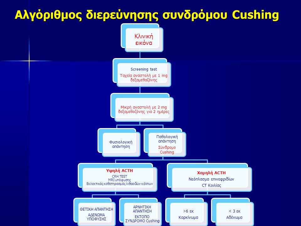 Aλγόριθμος διερεύνησης συνδρόμου Cushing