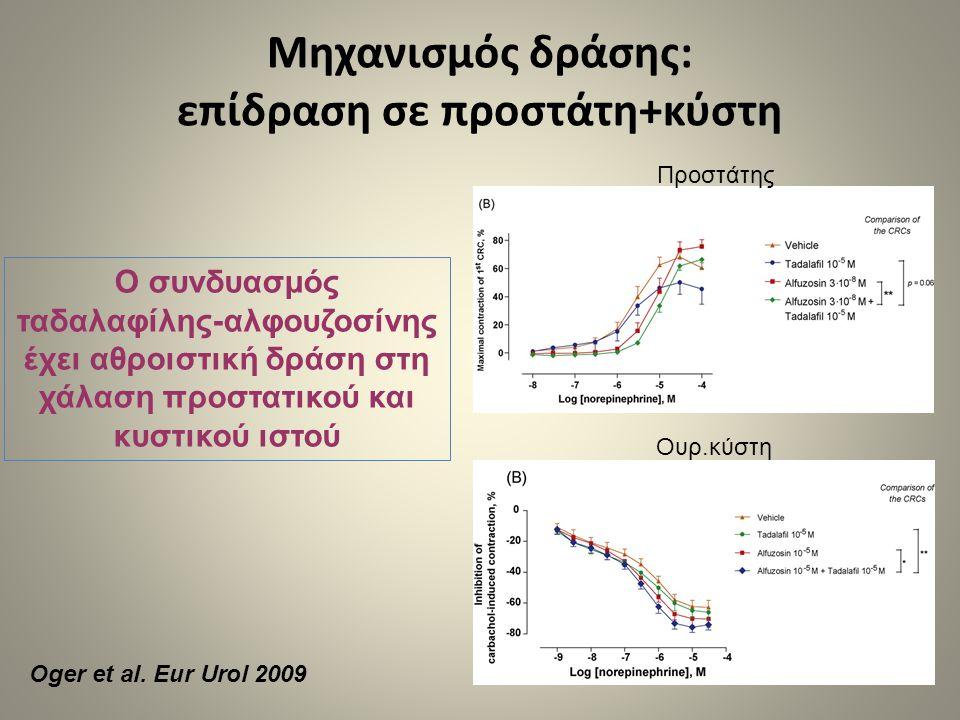 Μηχανισμός δράσης: επίδραση σε προστάτη+κύστη