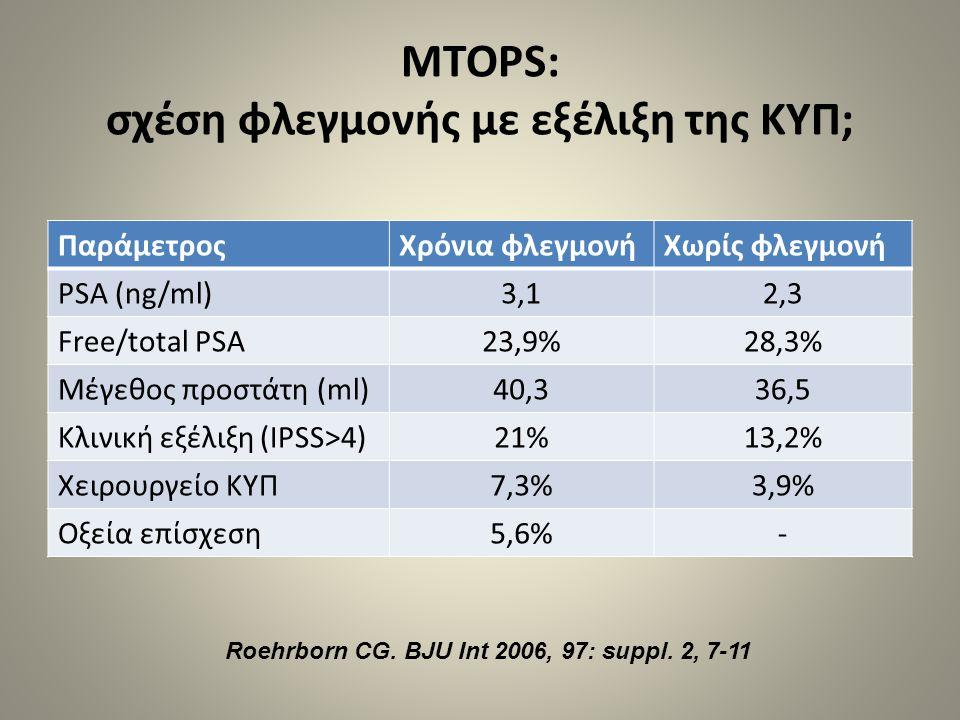 MTOPS: σχέση φλεγμονής με εξέλιξη της ΚΥΠ;