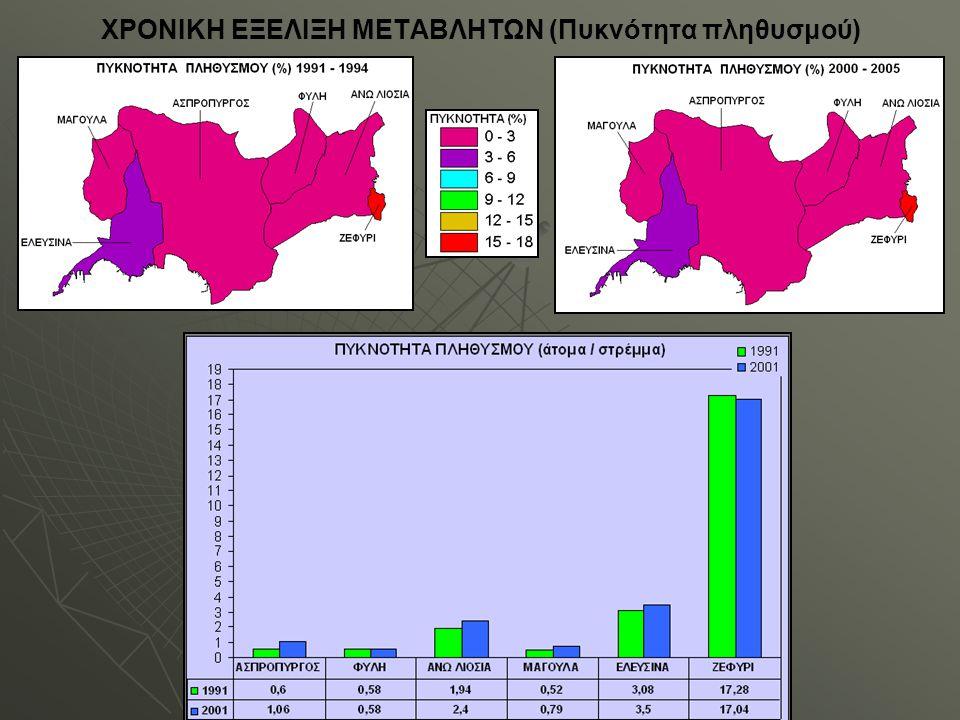 ΧΡΟΝΙΚΗ ΕΞΕΛΙΞΗ ΜΕΤΑΒΛΗΤΩΝ (Πυκνότητα πληθυσμού)