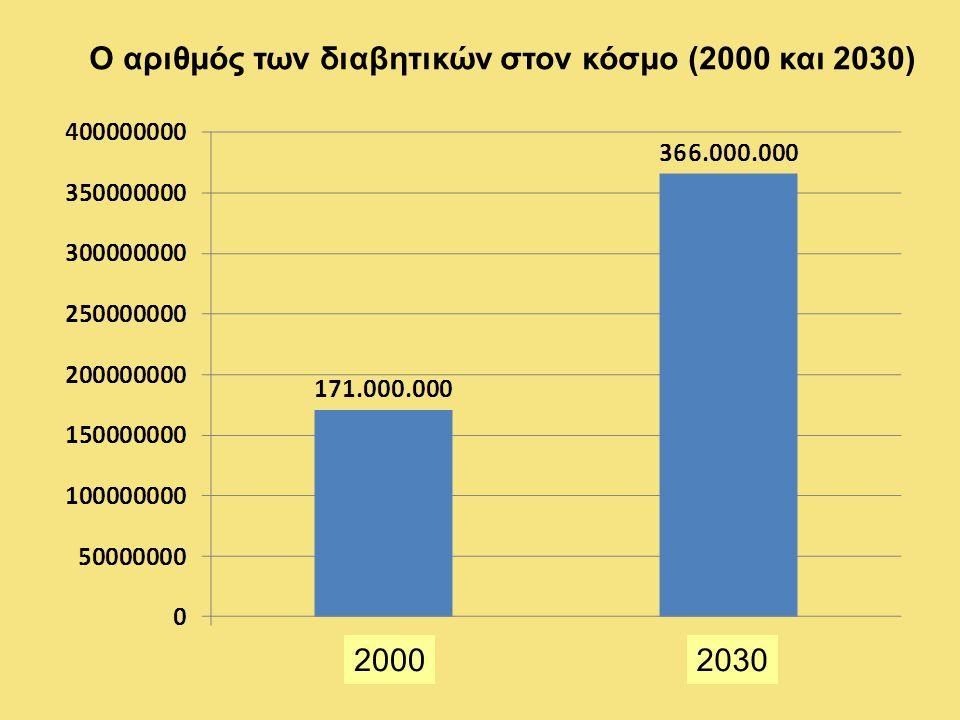 Ο αριθμός των διαβητικών στον κόσμο (2000 και 2030)