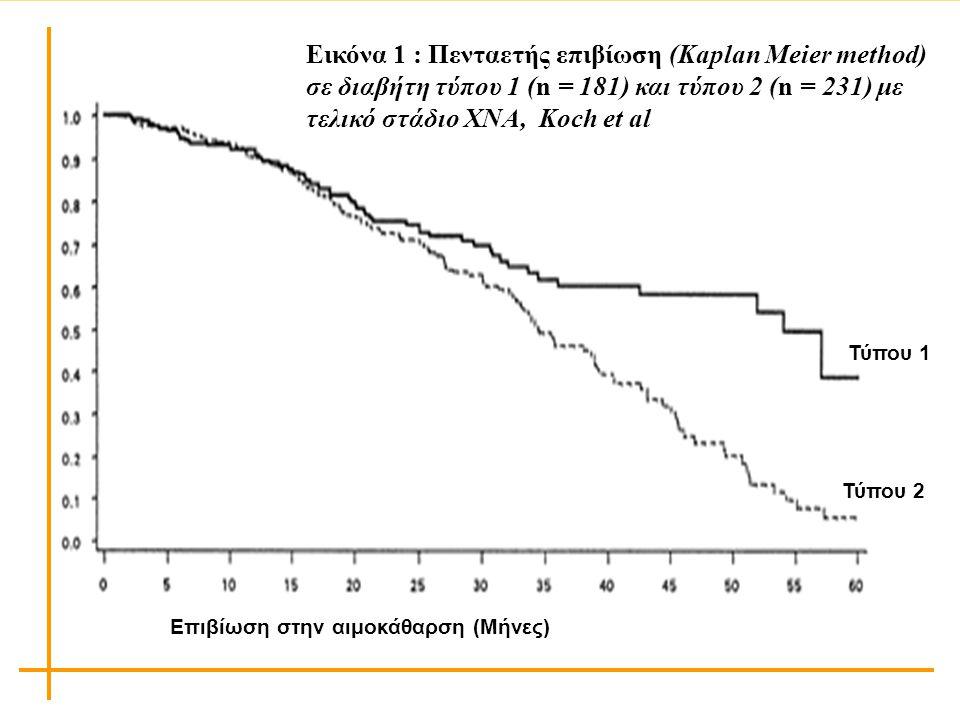 Εικόνα 1 : Πενταετής επιβίωση (Kaplan Meier method) σε διαβήτη τύπου 1 (n = 181) και τύπου 2 (n = 231) με τελικό στάδιο ΧΝΑ, Koch et al