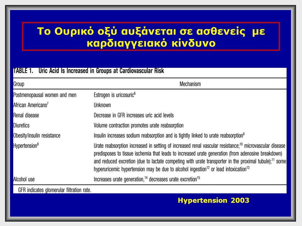 Το Ουρικό οξύ αυξάνεται σε ασθενείς με καρδιαγγειακό κίνδυνο