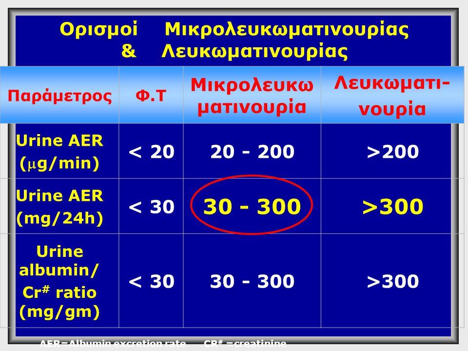 Ορισμοί Μικρολευκωματινουρίας & Λευκωματινουρίας