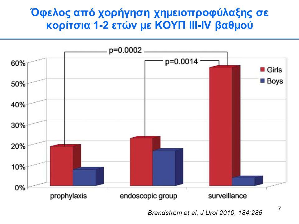 Όφελος από χορήγηση χημειοπροφύλαξης σε κορίτσια 1-2 ετών με ΚΟΥΠ III-IV βαθμού