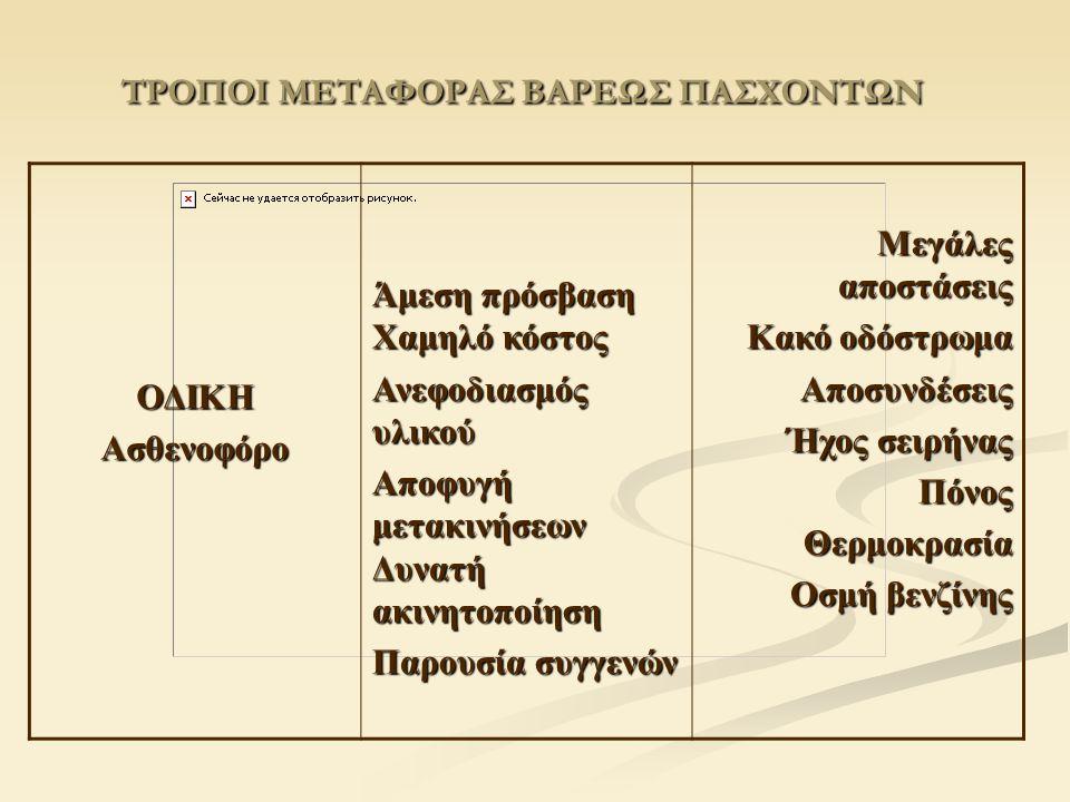 ΤΡΟΠΟΙ ΜΕΤΑΦΟΡΑΣ ΒΑΡΕΩΣ ΠΑΣΧΟΝΤΩΝ