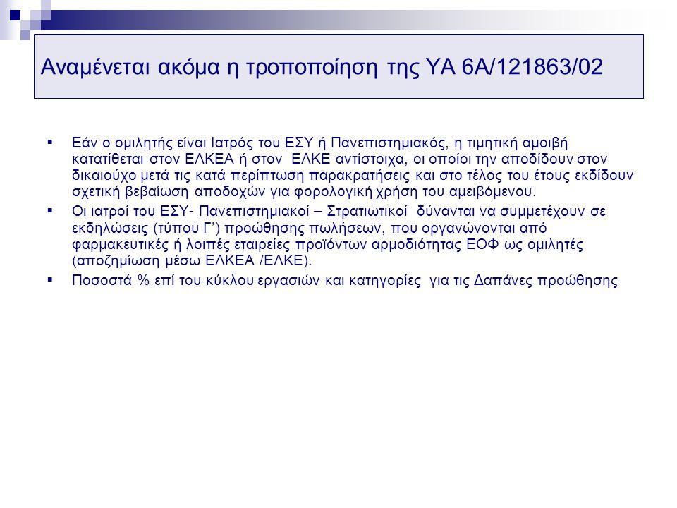 Αναμένεται ακόμα η τροποποίηση της ΥΑ 6Α/121863/02