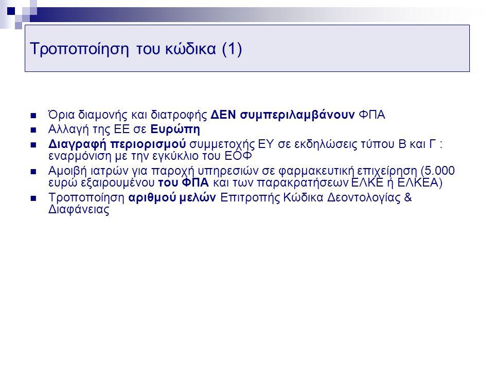 Τροποποίηση του κώδικα (1)
