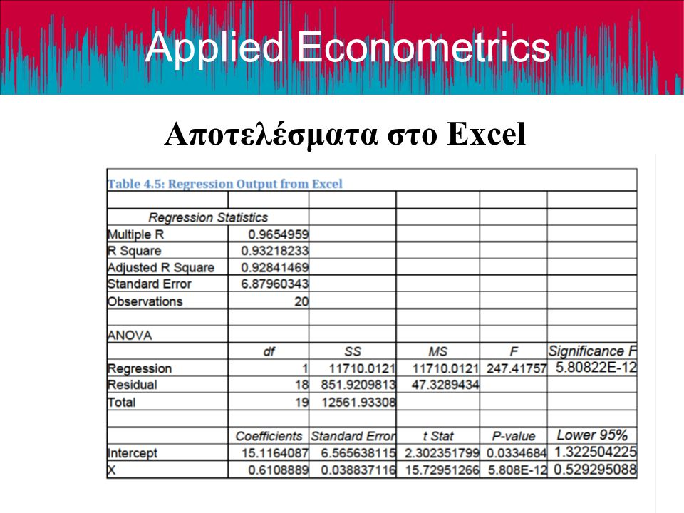 Αποτελέσματα στο Excel