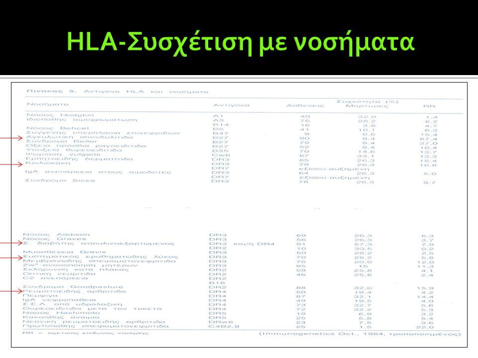 HLA-Συσχέτιση με νοσήματα