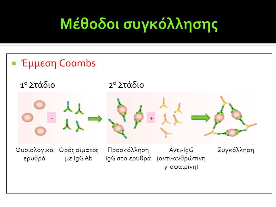 Μέθοδοι συγκόλλησης Έμμεση Coombs 1ο Στάδιο 2ο Στάδιο + + Φυσιολογικά