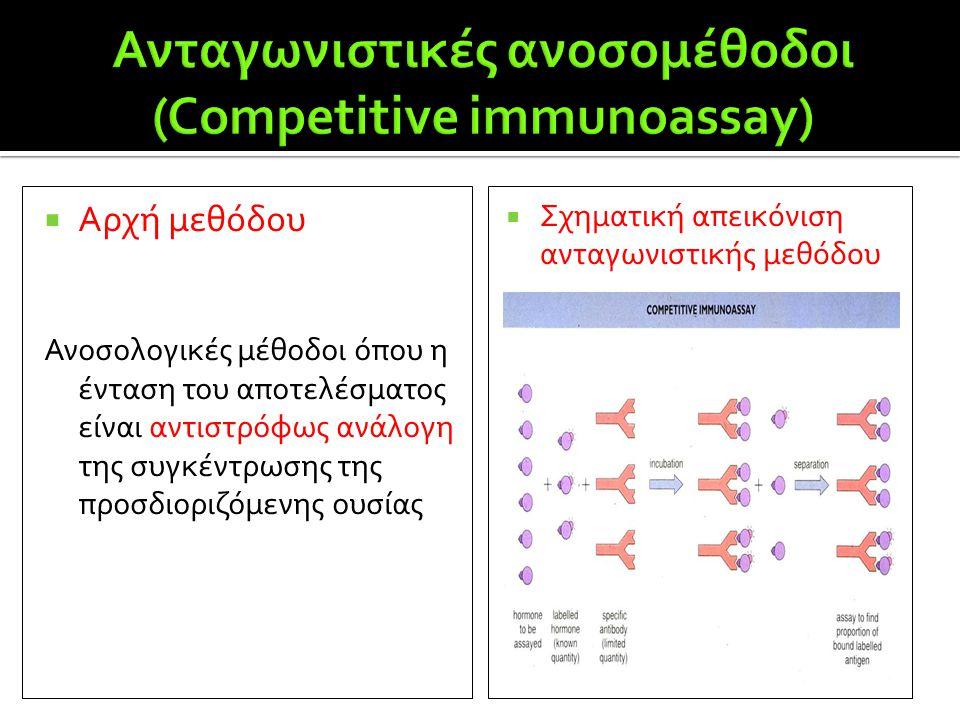 Ανταγωνιστικές ανοσομέθοδοι (Competitive immunoassay)