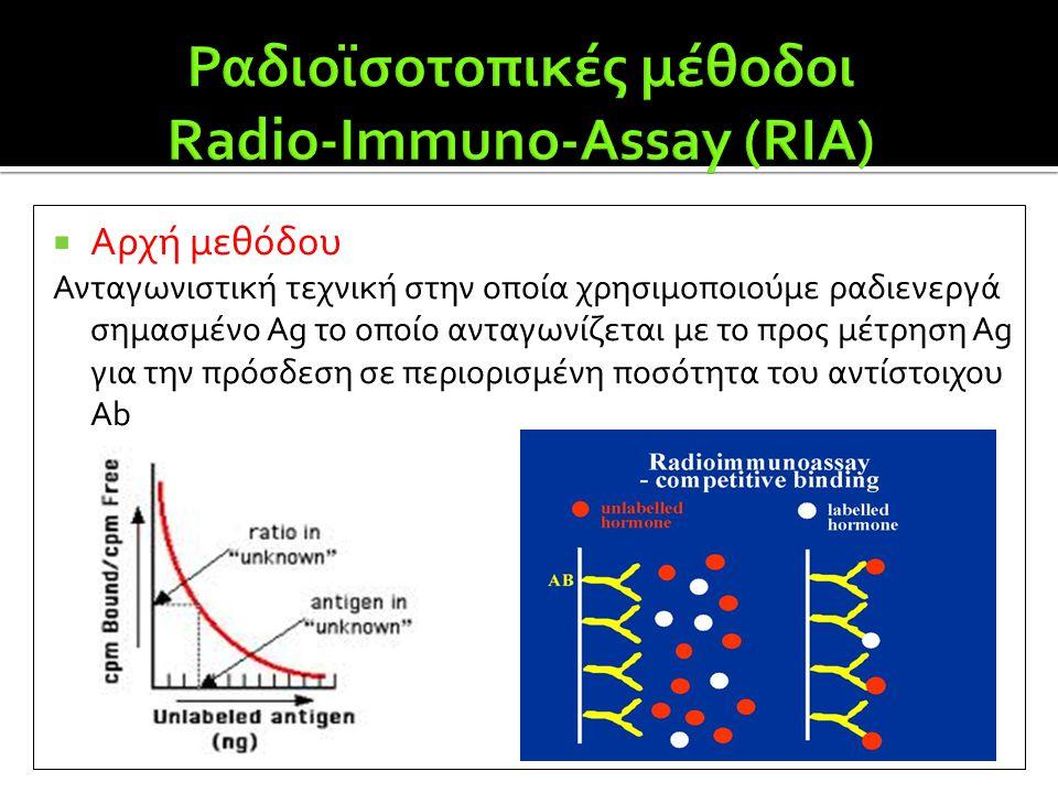 Ραδιοϊσοτοπικές μέθοδοι Radio-Immuno-Assay (RIA)