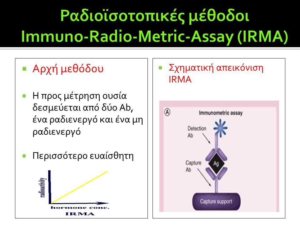 Ραδιοϊσοτοπικές μέθοδοι Immuno-Radio-Metric-Assay (IRMA)