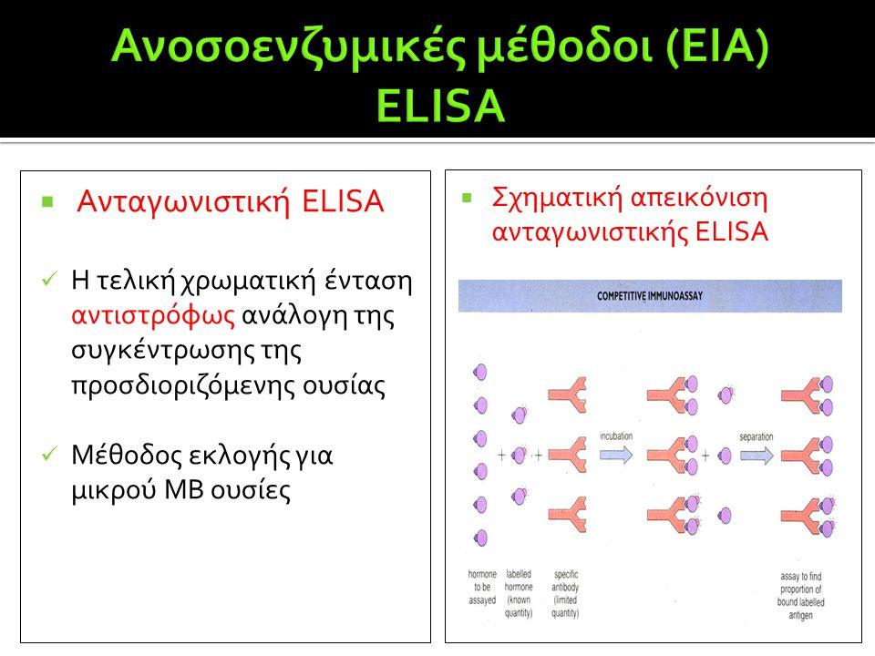 Ανοσοενζυμικές μέθοδοι (ΕΙΑ) ELISA