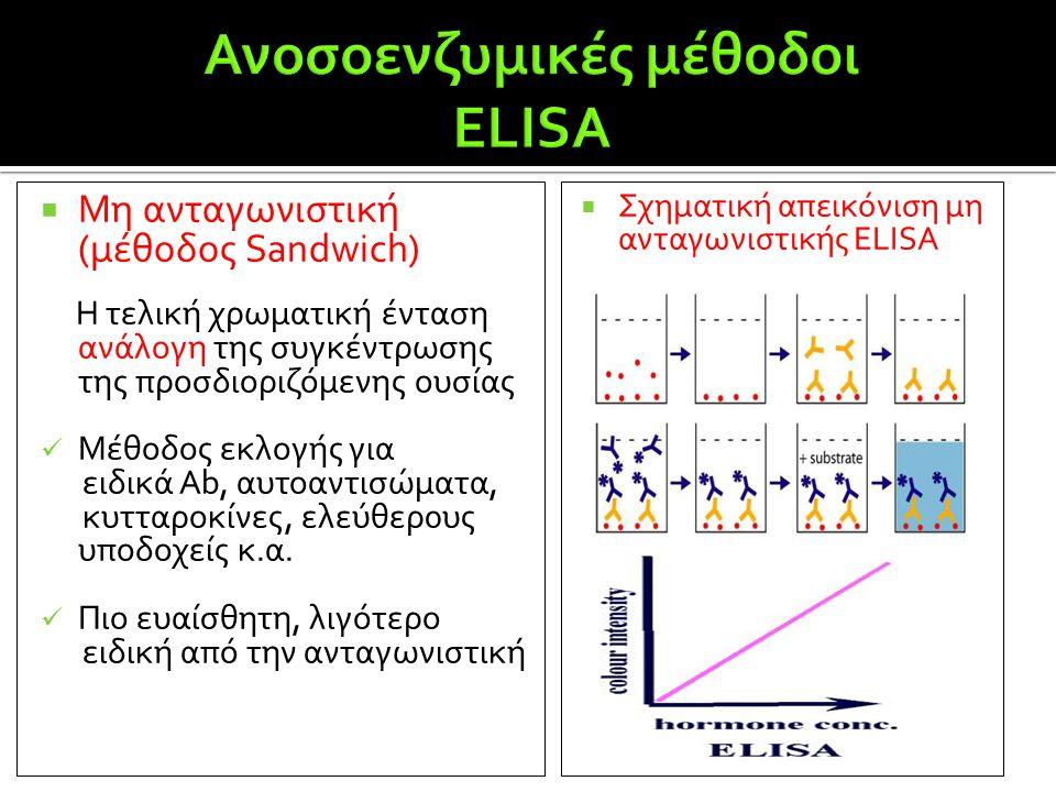 Ανοσοενζυμικές μέθοδοι ELISA