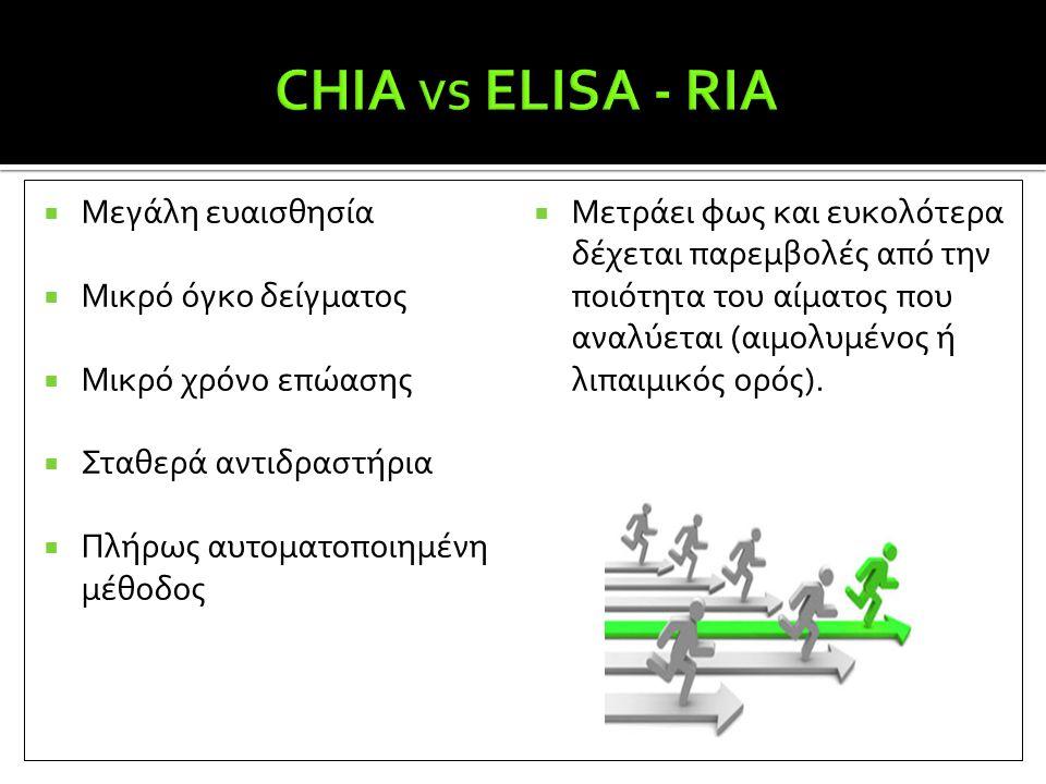 CHIA VS ELISA - RIA Μεγάλη ευαισθησία