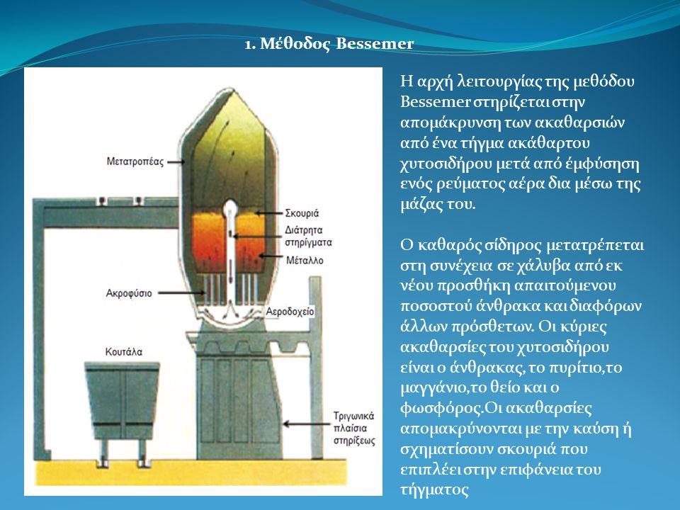 1. Μέθοδος Bessemer