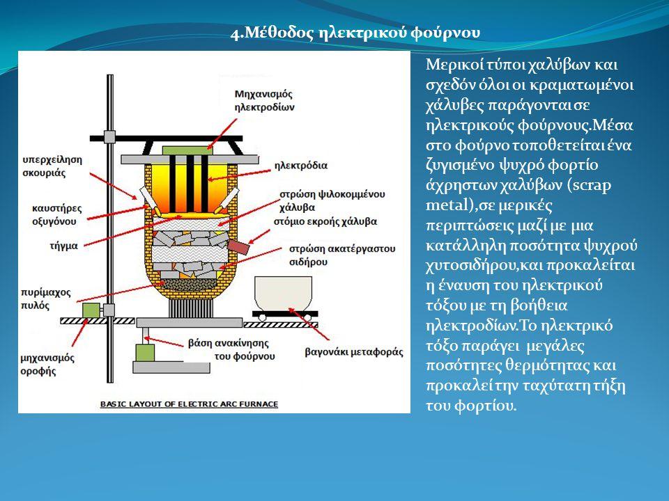 4.Μέθοδος ηλεκτρικού φούρνου