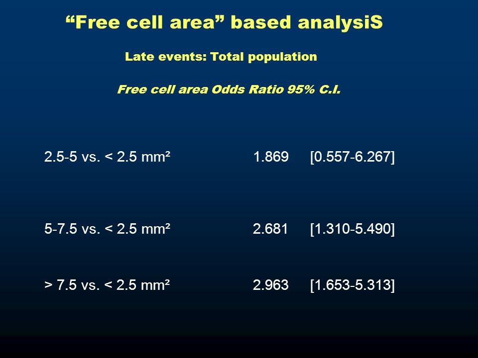 Free cell area based analysiS Late events: Total population Free cell area Odds Ratio 95% C.I.