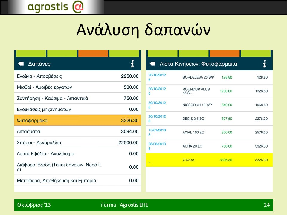 Ανάλυση δαπανών Οκτώβριος 13 ifarma - Agrostis ΕΠΕ
