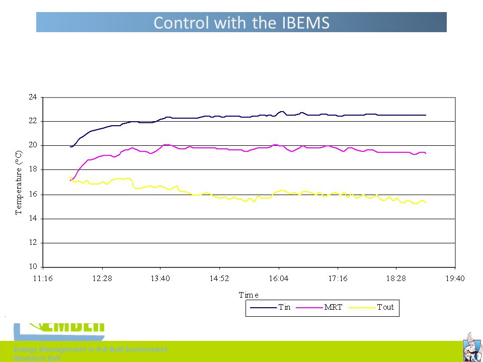 Control with the IBEMS