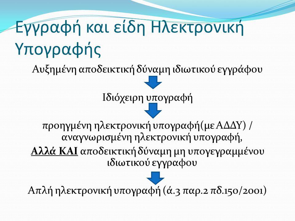 Εγγραφή και είδη Ηλεκτρονική Υπογραφής