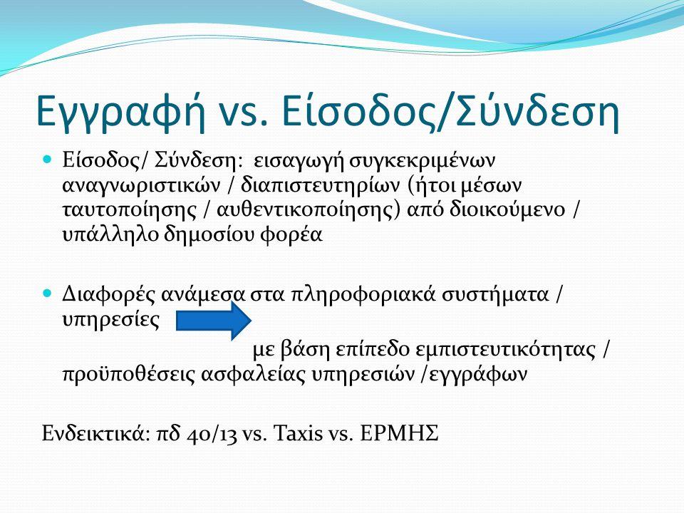 Εγγραφή vs. Είσοδος/Σύνδεση