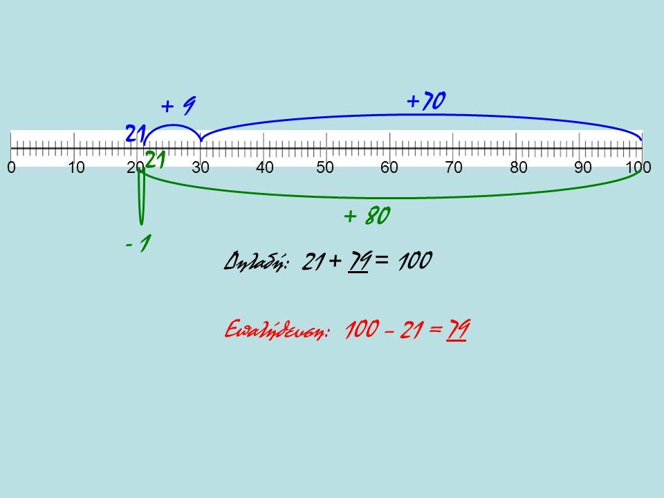 +70 + 9 21 21 + 80 - 1 Δηλαδή: 21 + 79 = 100 Επαλήθευση: 100 – 21 = 79