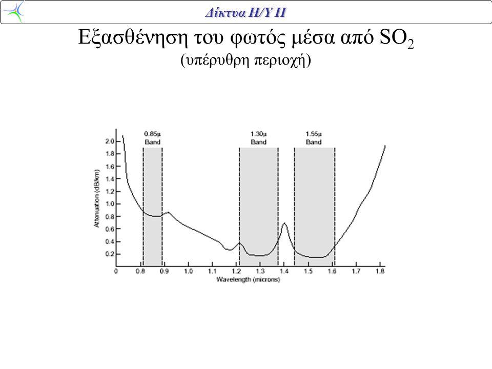 Εξασθένηση του φωτός μέσα από SO2 (υπέρυθρη περιοχή)