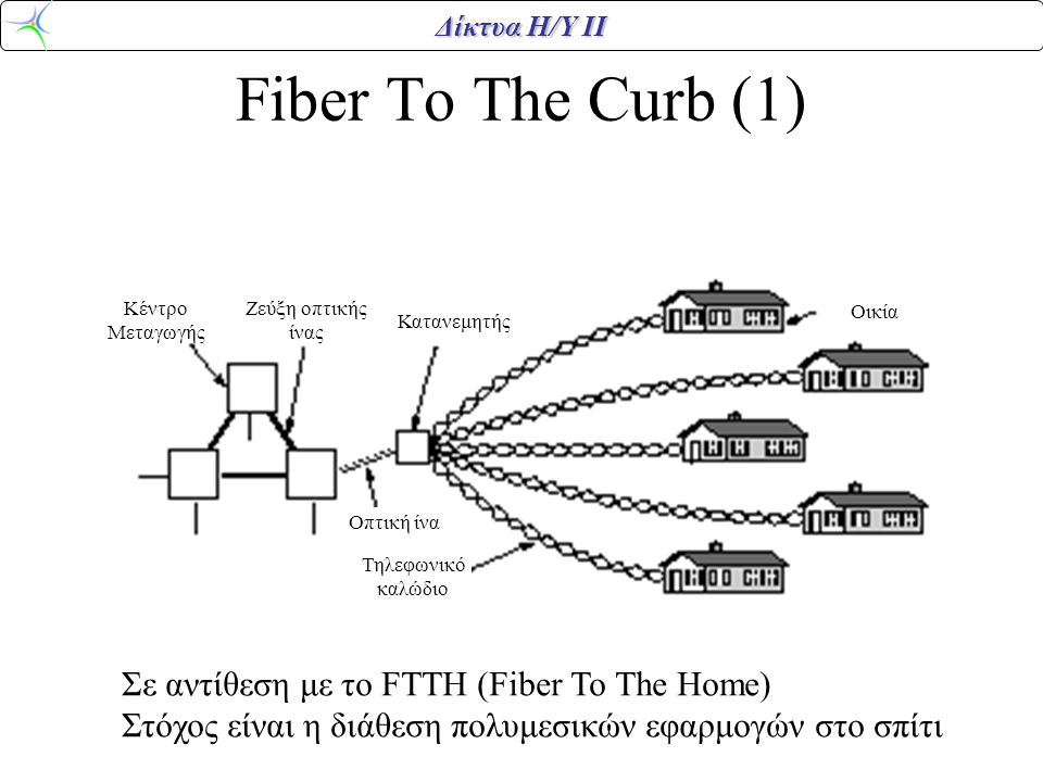 Fiber To The Curb (1) Σε αντίθεση με το FTTH (Fiber To The Home)