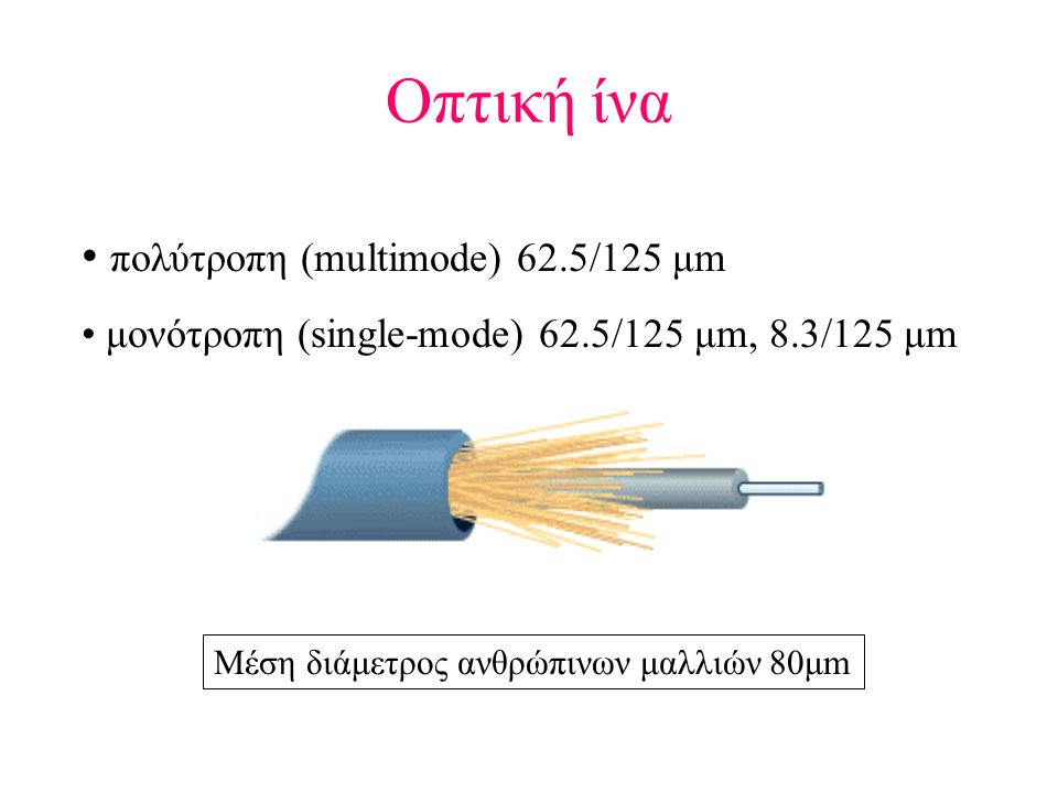 Οπτική ίνα πολύτροπη (multimode) 62.5/125 μm
