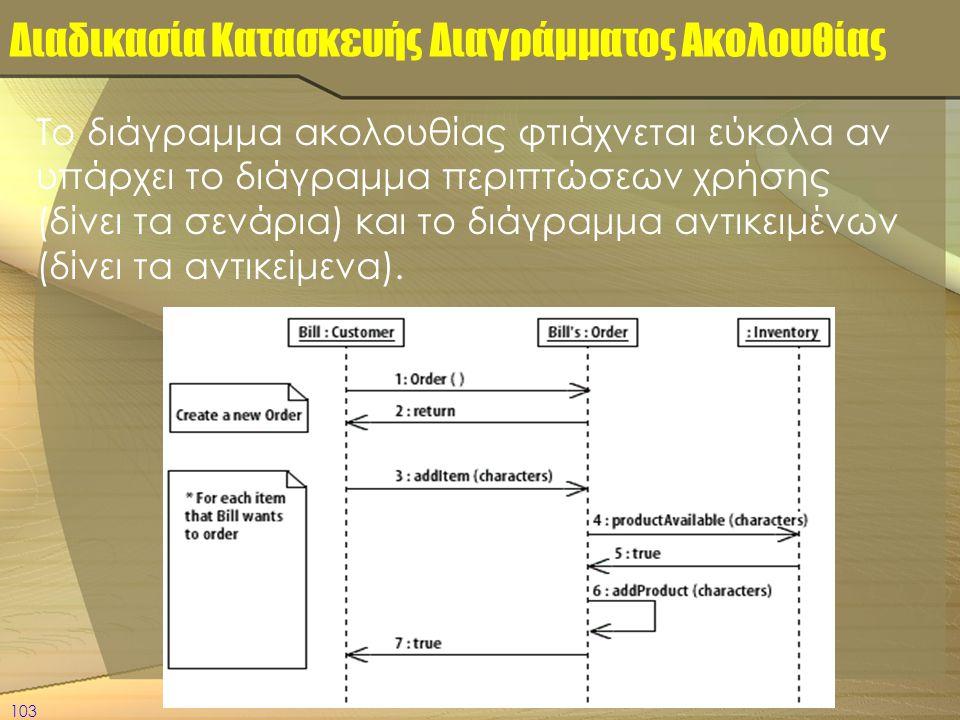 Διαδικασία Κατασκευής Διαγράμματος Ακολουθίας