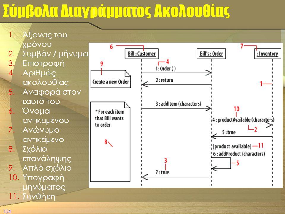 Σύμβολα Διαγράμματος Ακολουθίας