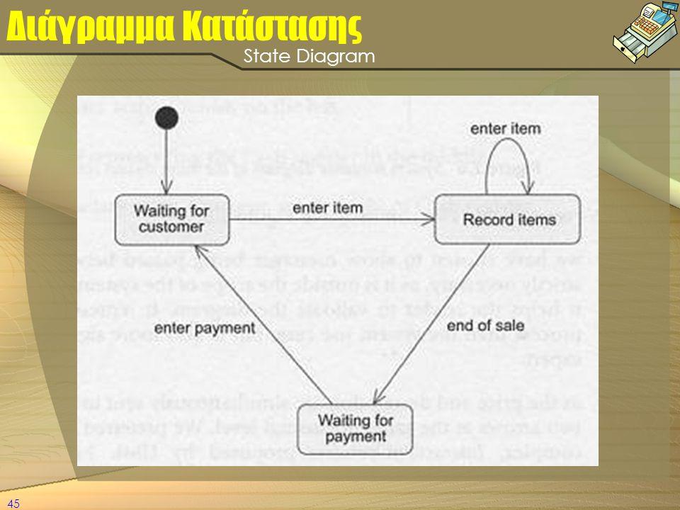 Διάγραμμα Κατάστασης State Diagram State diagram