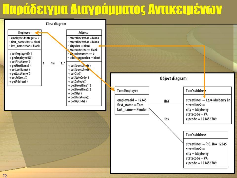 Παράδειγμα Διαγράμματος Αντικειμένων
